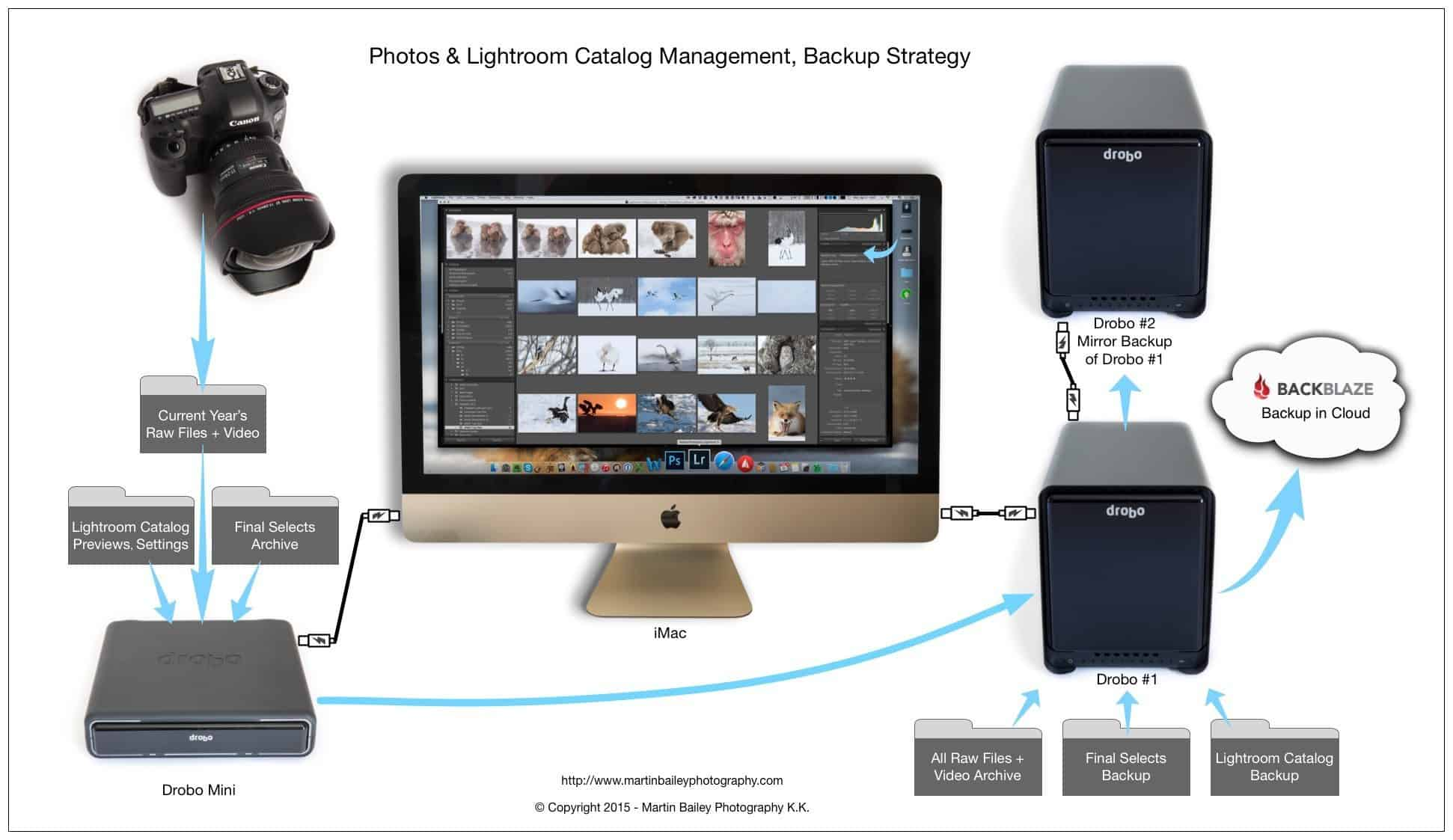 image management workflow for the mobile photographer