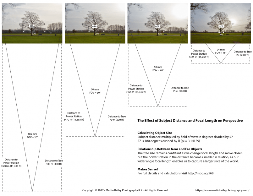 The Effect Of Subject Distance And Focal Length On