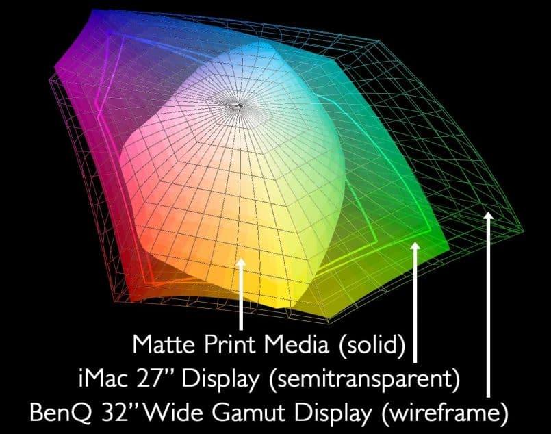 Graphed Display and Print Profiles